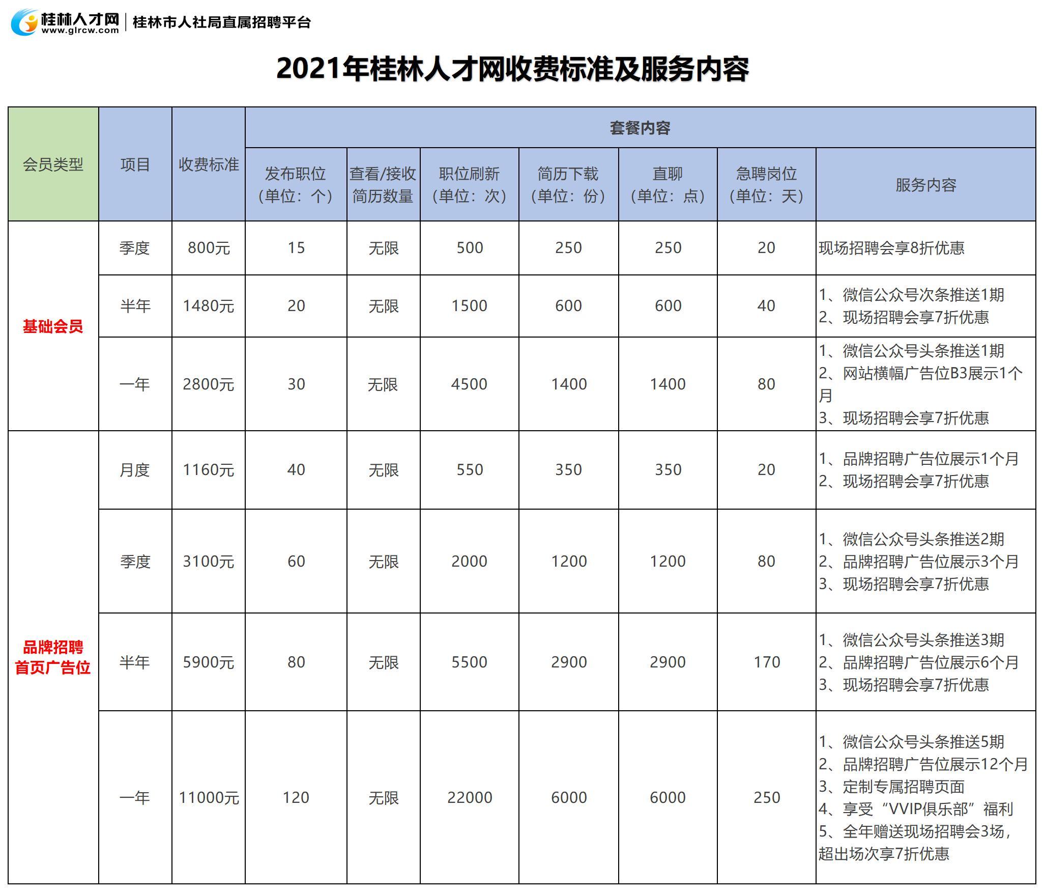 2021年桂林人才网价目表